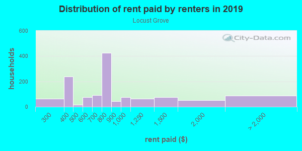 Rent paid by renters in 2013 in Locust Grove in Charlottesville neighborhood in VA