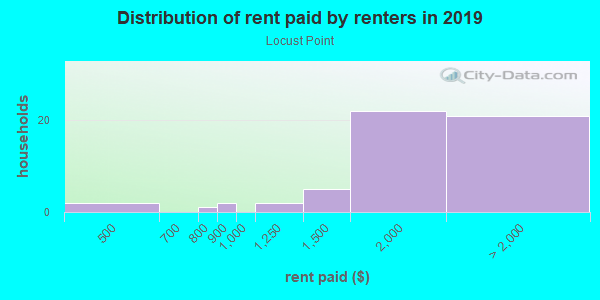 Rent paid by renters in 2013 in Locust Point in Baltimore neighborhood in MD