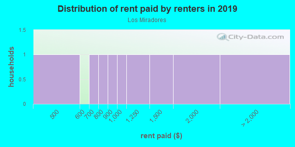 Rent paid by renters in 2013 in Los Miradores in Santa Fe neighborhood in NM