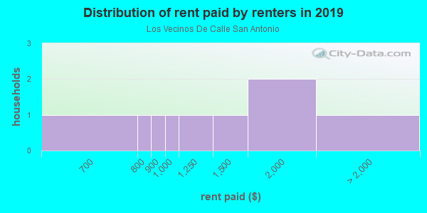 Rent paid by renters in 2013 in Los Vecinos De Calle San Antonio in Santa Fe neighborhood in NM