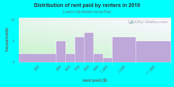 Rent paid by renters in 2013 in Lowe's City Mobile Home Park in Saint Petersburg neighborhood in FL