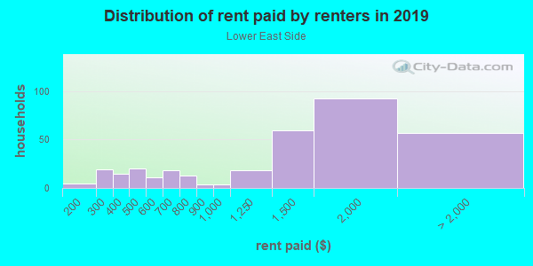 Rent paid by renters in 2013 in Lower East Side in Milwaukee neighborhood in WI