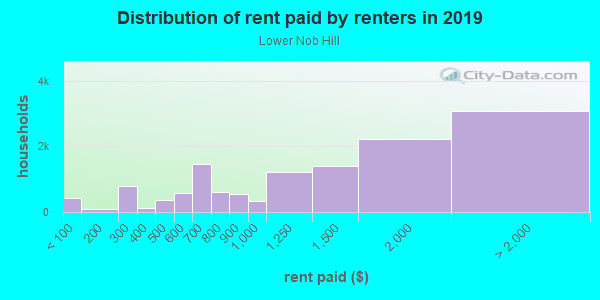 Rent paid by renters in 2013 in Lower Nob Hill in San Francisco neighborhood in CA