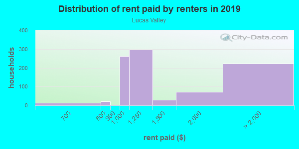 Rent paid by renters in 2013 in Lucas Valley in San Rafael neighborhood in CA