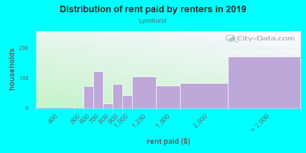 Rent paid by renters in 2013 in Lynnhurst in Minneapolis neighborhood in MN
