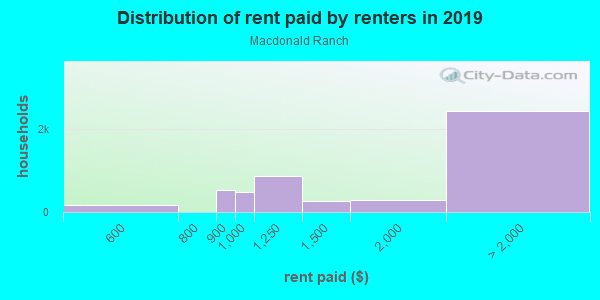 Rent paid by renters in 2013 in Macdonald Ranch in Henderson neighborhood in NV