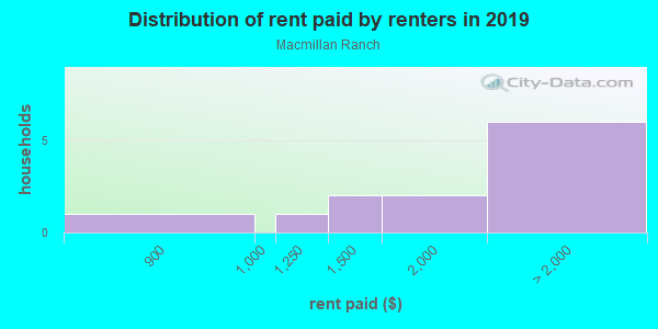 Rent paid by renters in 2013 in Macmillan Ranch in Canyon Country neighborhood in CA