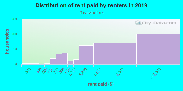 Rent paid by renters in 2013 in Magnolia Park in Burbank neighborhood in CA