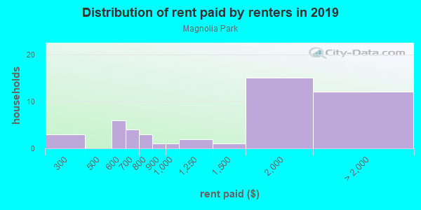 Rent paid by renters in 2013 in Magnolia Park in Lake Wales neighborhood in FL