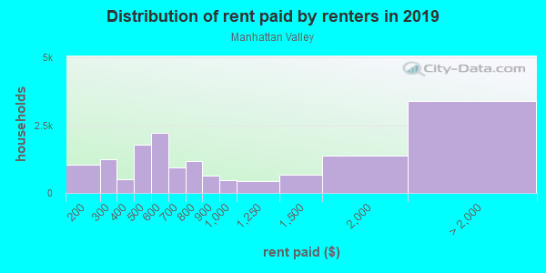 Rent paid by renters in 2013 in Manhattan Valley in New York neighborhood in NY