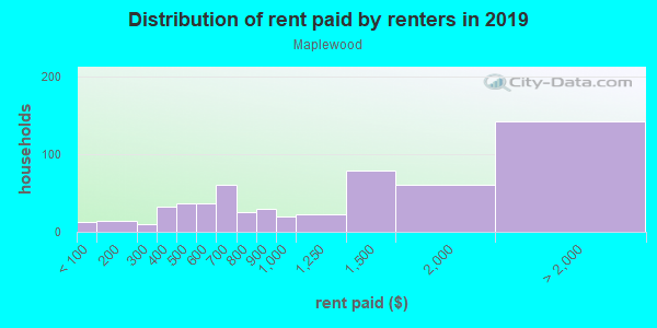 Rent paid by renters in 2013 in Maplewood in Portland neighborhood in OR