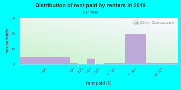 Rent paid by renters in 2013 in Mar Vista in Los Angeles neighborhood in CA