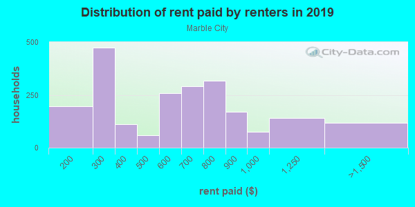 Rent paid by renters in 2013 in Marble City in Knoxville neighborhood in TN