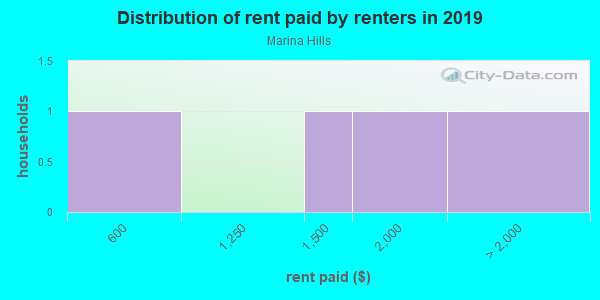 Rent paid by renters in 2013 in Marina Hills in El Dorado Hills neighborhood in CA