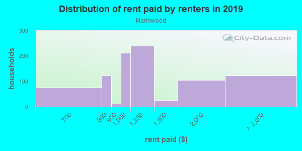 Rent paid by renters in 2013 in Marinwood in San Rafael neighborhood in CA