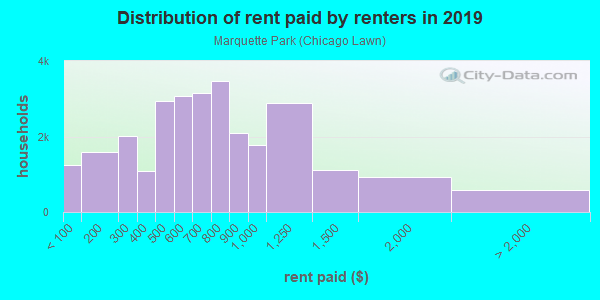 Rent paid by renters in 2013 in Marquette Park in Chicago neighborhood in IL