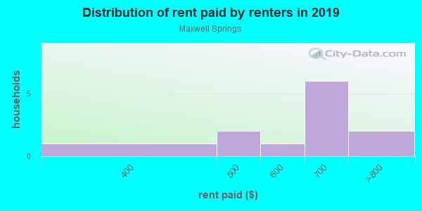 Rent paid by renters in 2013 in Maxwell Springs in Greenwood neighborhood in SC