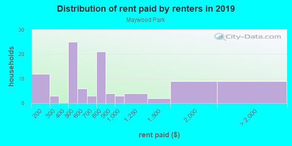 Rent paid by renters in 2013 in Maywood Park in Portland neighborhood in OR