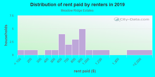 Rent paid by renters in 2013 in Meadow Ridge Estates in Mulberry neighborhood in FL