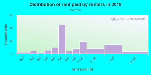 Rent paid by renters in 2013 in Melrose in Mobile neighborhood in AL