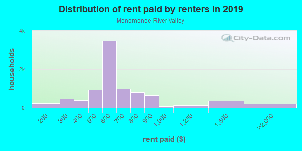 Rent paid by renters in 2013 in Menomonee River Valley in Milwaukee neighborhood in WI