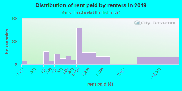 Rent paid by renters in 2013 in Mentor Headlands in Mentor neighborhood in OH
