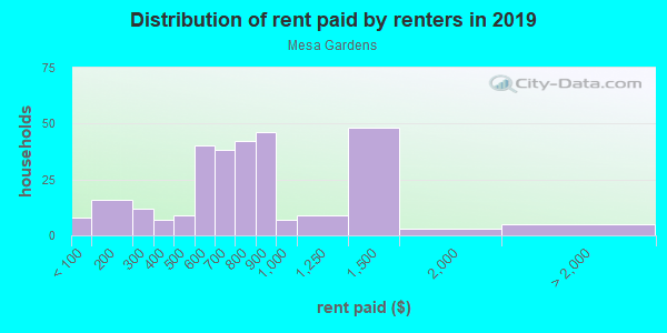 Rent paid by renters in 2013 in Mesa Gardens in Grand Junction neighborhood in CO