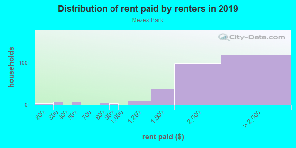 Rent paid by renters in 2013 in Mezes Park in Redwood City neighborhood in CA