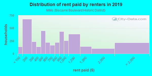 Rent paid by renters in 2013 in MiMo in Miami neighborhood in FL