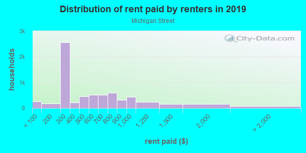 Rent paid by renters in 2013 in Michigan Street in Grand Rapids neighborhood in MI
