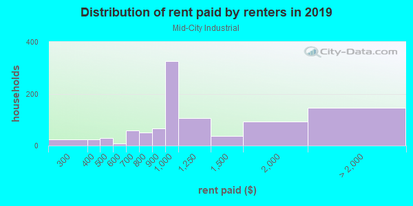 Rent paid by renters in 2013 in Mid-City Industrial in Minneapolis neighborhood in MN