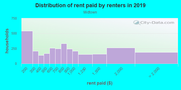 Rent paid by renters in 2013 in Midtown in Key West neighborhood in FL