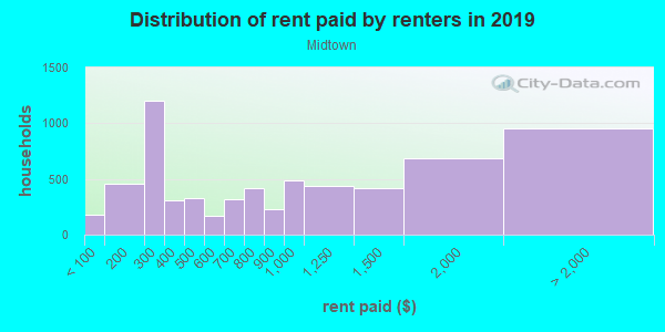 Rent paid by renters in 2013 in Midtown in Atlanta neighborhood in GA