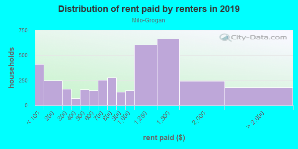 Rent paid by renters in 2013 in Milo-Grogan in Columbus neighborhood in OH