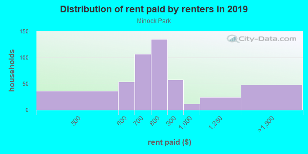 Rent paid by renters in 2013 in Minock Park in Detroit neighborhood in MI