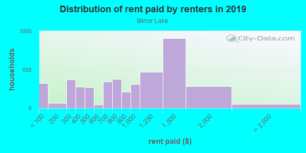 Rent paid by renters in 2013 in Mirror Lake in Federal Way neighborhood in WA
