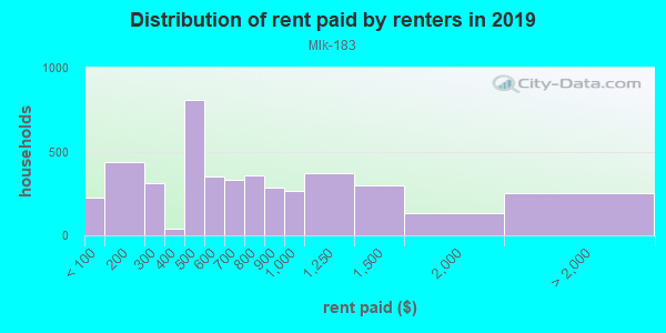 Rent paid by renters in 2013 in Mlk-183 in Austin neighborhood in TX