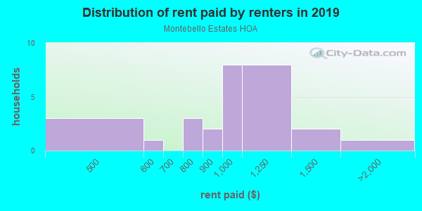 Rent paid by renters in 2013 in Montebello Estates HOA in Glendale neighborhood in AZ