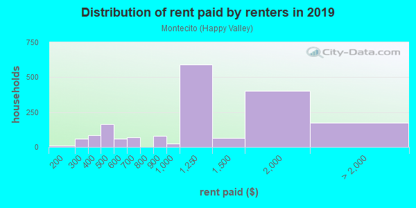 Rent paid by renters in 2013 in Montecito in San Rafael neighborhood in CA