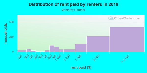 Rent paid by renters in 2013 in Monterey Corridor in San Jose neighborhood in CA