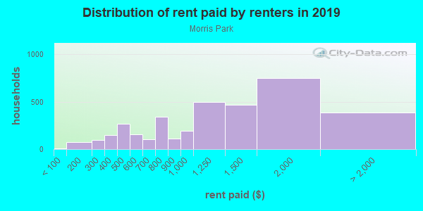 Rent paid by renters in 2013 in Morris Park in Bronx neighborhood in NY