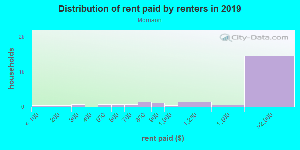 Rent paid by renters in 2013 in Morrison in Newport News neighborhood in VA