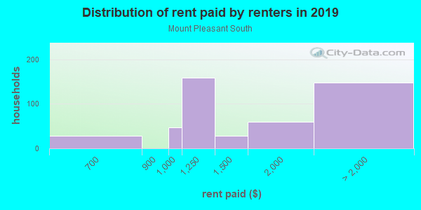 Rent paid by renters in 2013 in Mount Pleasant South in San Jose neighborhood in CA