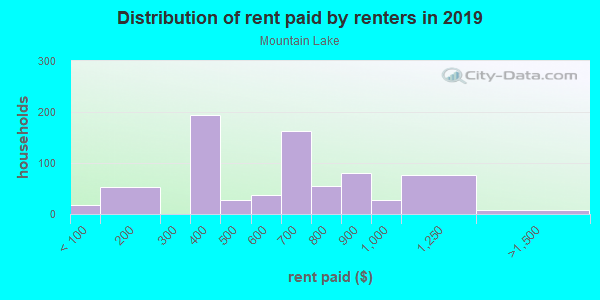 Rent paid by renters in 2013 in Mountain Lake in Lake Wales neighborhood in FL