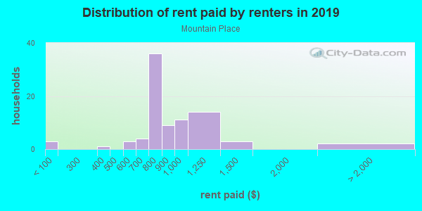 Rent paid by renters in 2013 in Mountain Place in West Des Moines neighborhood in IA