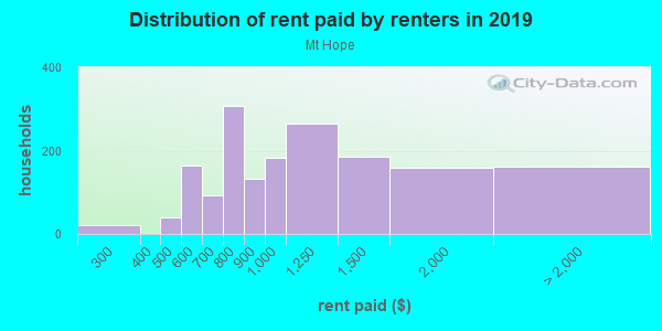 Rent paid by renters in 2013 in Mt Hope in San Diego neighborhood in CA