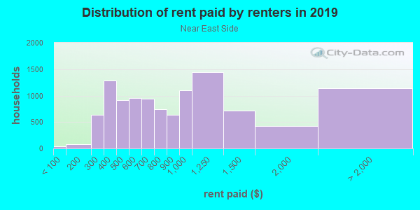 Rent paid by renters in 2013 in Near East Side in Madison neighborhood in WI