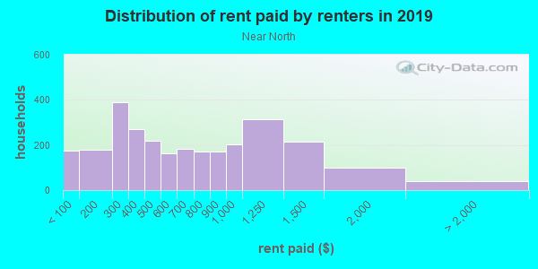 Rent paid by renters in 2013 in Near North in Minneapolis neighborhood in MN
