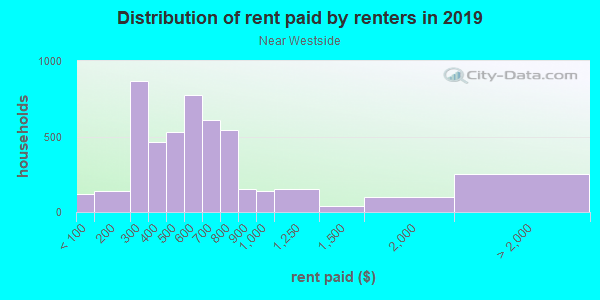 Rent paid by renters in 2013 in Near Westside in Syracuse neighborhood in NY