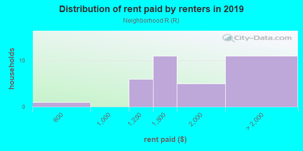 Rent paid by renters in 2013 in Neighborhood R in Rohnert Park neighborhood in CA